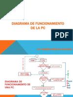 DIAGRAMA DE FUNCIONAMIENTO DE LA PC