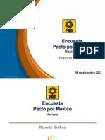 Casi el 80 por ciento de la población ve positivo el Pacto por México