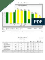60626 Market Share Report Jan09