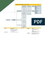 Struktur Bisnis PT. OAS
