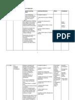 RPT biology form4