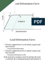 426-35 Load Deformation Curve