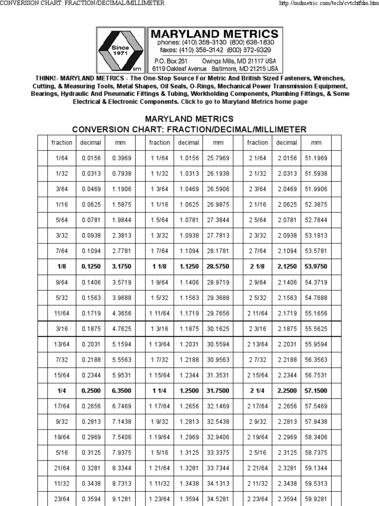 Metric fraction conversion chart image collections free any conversion chart fractions to decimals gallery chart example ideas english metric table manufactured goods mechanical engineering nvjuhfo Images