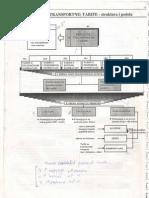 10. Prevozne (Transportne Tarife) - Struktura i Podela
