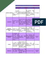 Tabla y gráfica comparativas de métodos anticonseptivos