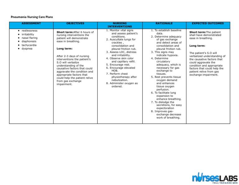 Copd Nursing Care Plan Interventions - copd blog l