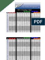 NSCA Poundage Chart