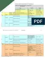 La liste des pilules commercialisées en France au 1er  septembre 2012
