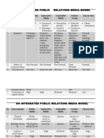 An Integrated Public Relations Model