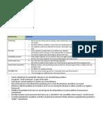 behavioural Finance Concepts