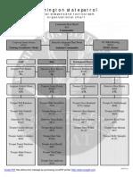 Washington State Patrol SWAT Teams organization chart and contact information