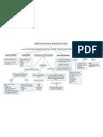 Mapa Conceptual Snmp