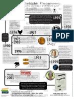 The Philadelphia Chromosome Infographic