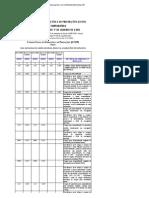 CFOP tabela