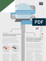 Saxo Bank - Infográfico de las predicciones catastróficas para 2013