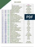 nmtc final result 2012 Subjunior result