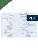 MindCert Cisco IPsec MindMap