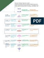 English Timeline Chart
