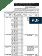 Railway Recruitment CEN No.01-2012