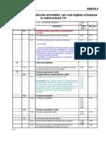 Anexa 9 Lista Detaliata a Actiunilor Eligibile Clasificate Conform Codurilor CAEN M312 - Actualizat 14.11.2008