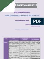 Cuadro Comparativo - Mitos Ed