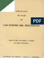 Grafico en Color de Las Fuentes Del Pentateuco