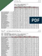 Concorrência com sistema de cotas Vestibular UFPE 2013