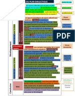 schéma plan dialectique