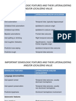 Semiologic Features and Their Lateralizating And