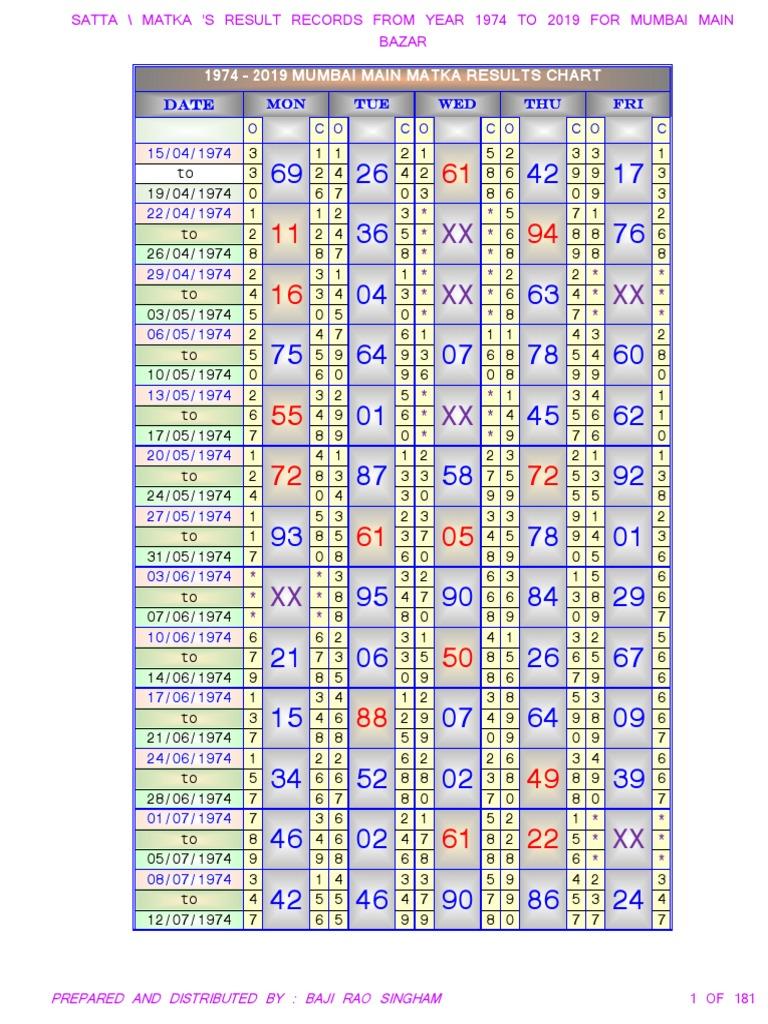Kalyan chart 2006 to 2010