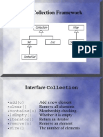 Collections in java PPT