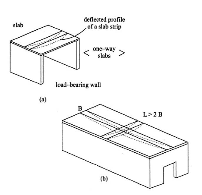 Rcc Slab Design : Design steps of one way slab rcc shear stress