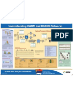 ROADM and DWDM