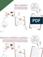 Prezentare Istoria Rel Publice