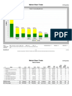 Loop Market Share LTM 2-5-09