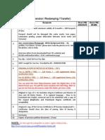 Checklist for H1B Extension Restamping Transfer