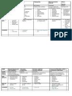 Module 7.1 Drug Chart
