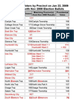 Allen County Voters09 to Ballots08