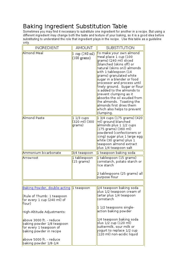 Baking Ingredient Substitution Table | Baking Powder | Butter
