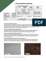 Surface Preparation Standards