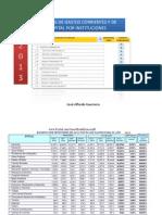 Ranking Gastos por Instituciones Públicas 2013