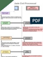 mapamental_dircivil_capacidadecivilxprocessual