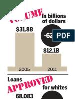 Home loan statistics