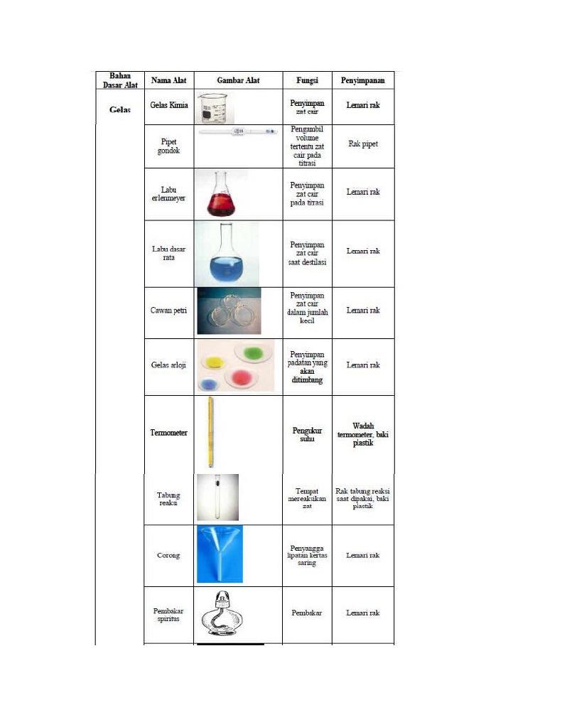 Pengenalan alat alat laboratorium kimia beserta fungsinya ccuart Choice Image