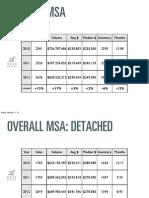 Charlottesville Nest Report data Slides