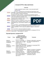 Основные группы стандартов DVB