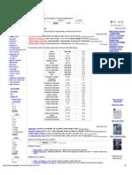 Bases - pH Values