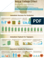 Technical College Effect - Infographic