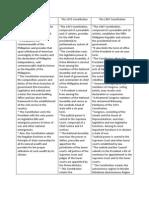 Philippine Constitutions Summary