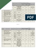 Lista proiectelor incluse în POR 2013-2015